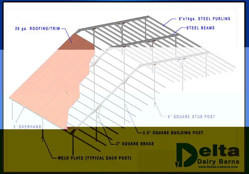 delta livestock dairy construction experts diagram of a bandsaw sawmill diagram of a bar chart